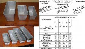 Купить Форма для выпечки хлеба алюминиевая №7 220х110*h-115 мм ~670-800гр